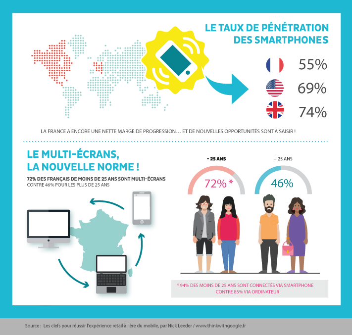 Infograhie : le marché mobile en France en 2015. Le taux de pénétration des smartphones est de 55% en France, 69% aux USA et de 74% en Angleterre. 72% des Français de moins de 25 ans et 46% des plus de 25 ans sont multi-écrans.